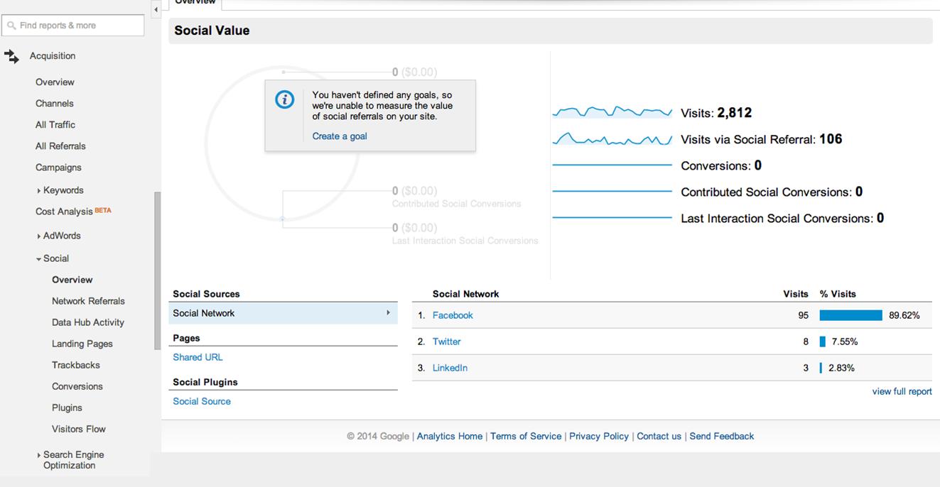 Social metrics in Google Analytics