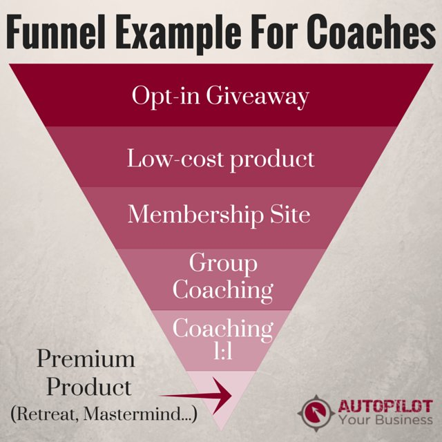 Sales Funnel For Coaches