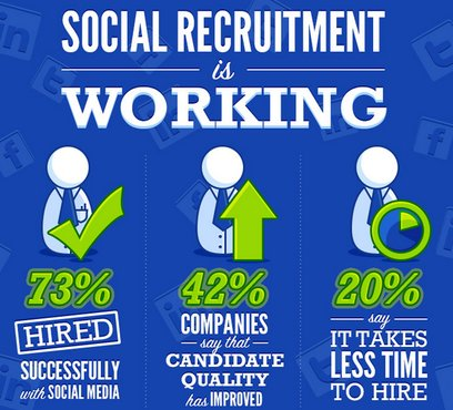 Social Recruitment - Benefits of Social Media