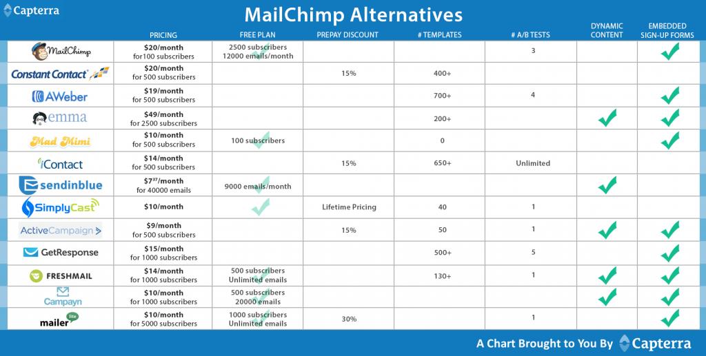 MailChimp-Comparison-Chart-x2-1